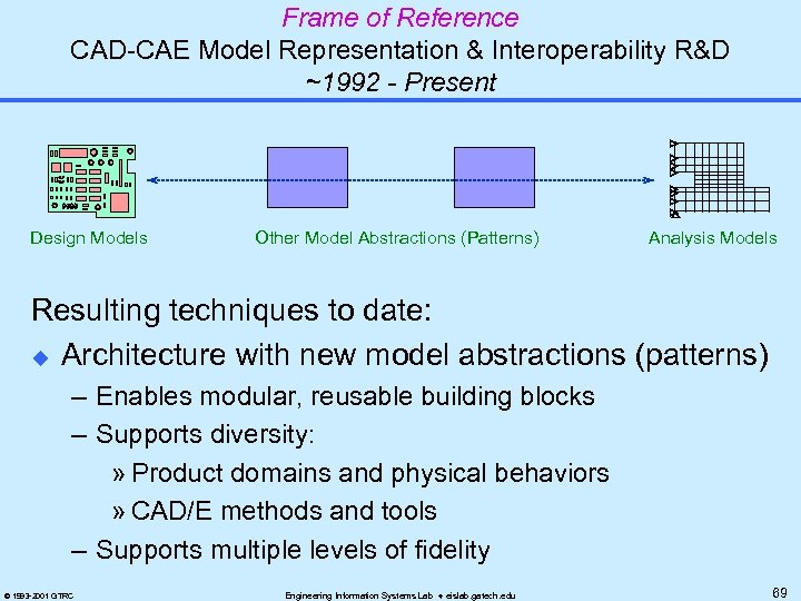 Frame of Reference CAD-CAE Model Representation & Interoperability R&D ~1992 - Present Design Models