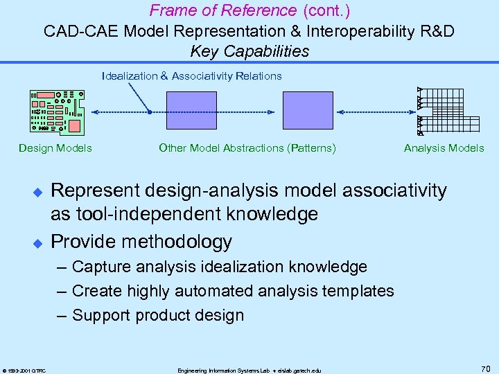 Frame of Reference (cont. ) CAD-CAE Model Representation & Interoperability R&D Key Capabilities Idealization