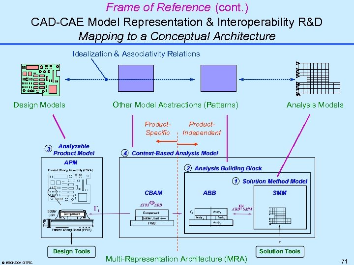 Frame of Reference (cont. ) CAD-CAE Model Representation & Interoperability R&D Mapping to a