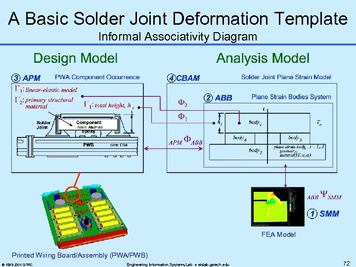 A Basic Solder Joint Deformation Template Informal Associativity Diagram FEA Model Printed Wiring Board/Assembly
