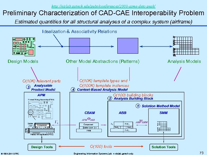 http: //eislab. gatech. edu/pubs/conferences/2003 -asme-detc-peak/ Preliminary Characterization of CAD-CAE Interoperability Problem Estimated quantities for