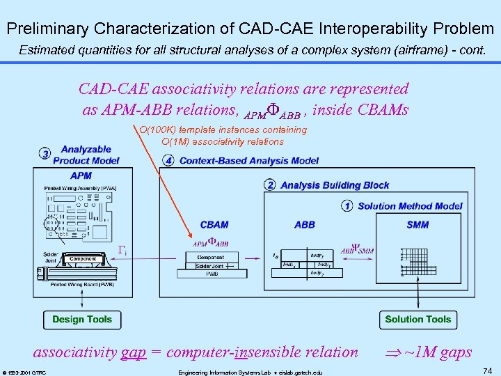 Preliminary Characterization of CAD-CAE Interoperability Problem Estimated quantities for all structural analyses of a