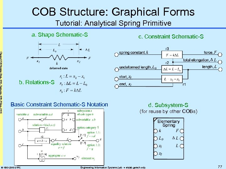 COB Structure: Graphical Forms Tutorial: Analytical Spring Primitive a. Shape Schematic-S c. Constraint Schematic-S