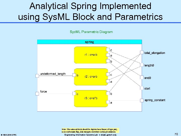 Analytical Spring Implemented using Sys. ML Block and Parametrics Sys. ML Parametric Diagram Note: