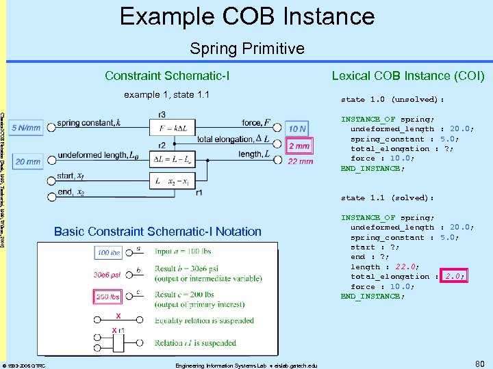 Example COB Instance Spring Primitive Constraint Schematic-I example 1, state 1. 1 Classical COB