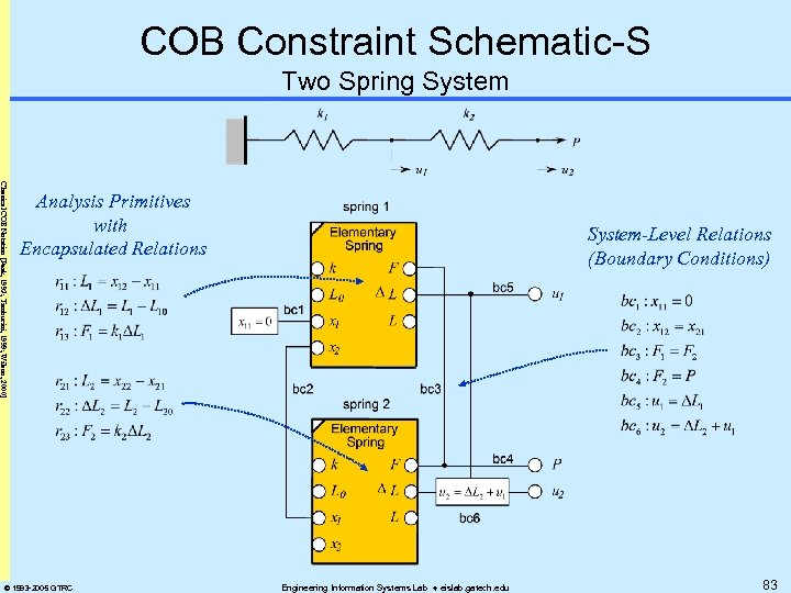 COB Constraint Schematic-S Two Spring System Classical COB Notation [Peak, 1993; Tamburini, 1999; Wilson,