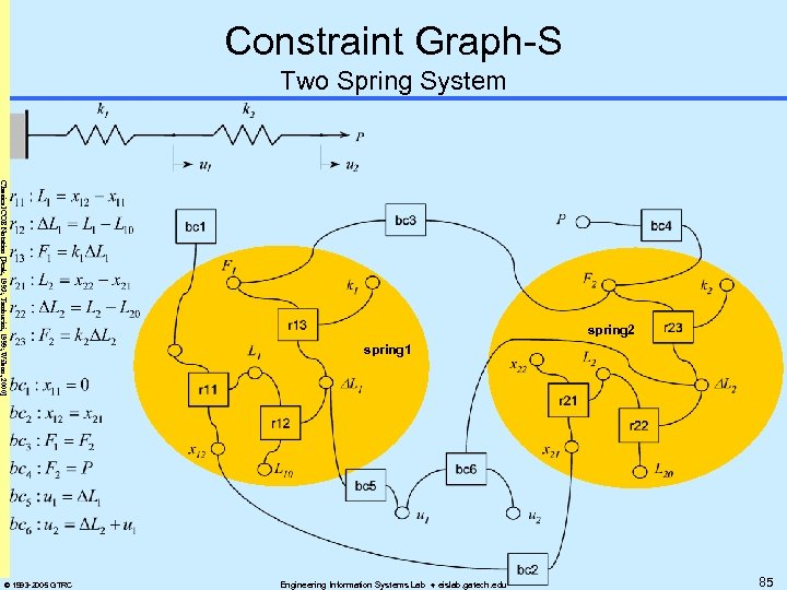 Constraint Graph-S Two Spring System Classical COB Notation [Peak, 1993; Tamburini, 1999; Wilson, 2000]
