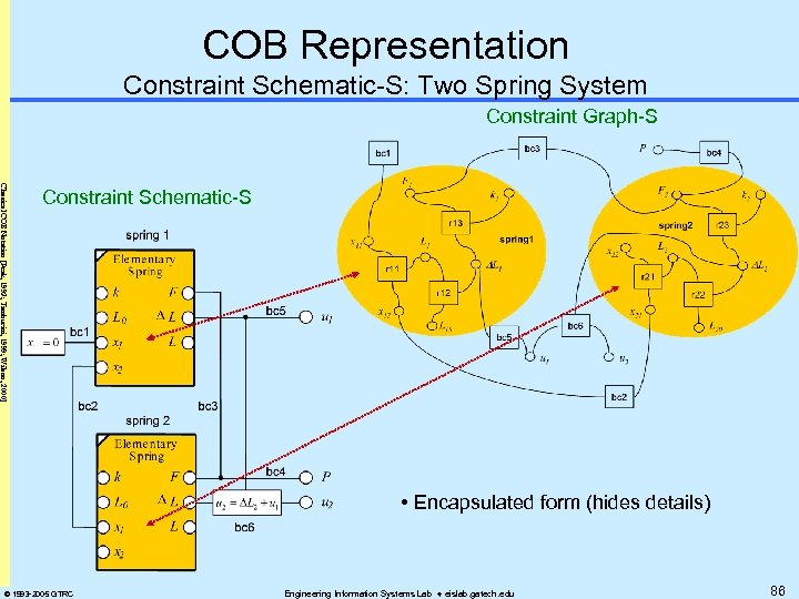 COB Representation Constraint Schematic-S: Two Spring System Constraint Graph-S Classical COB Notation [Peak, 1993;