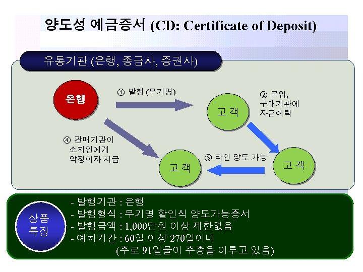 양도성 예금증서 (CD: Certificate of Deposit) 유통기관 (은행, 종금사, 증권사) 은행 ① 발행 (무기명)