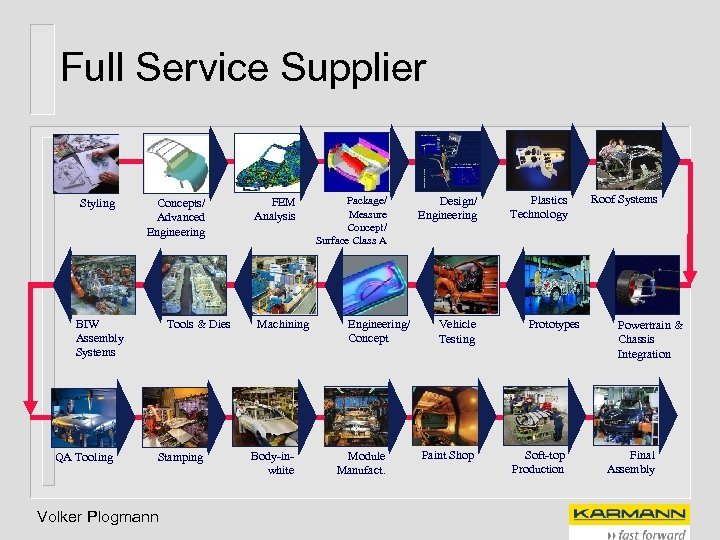 Full Service Supplier Styling Concepts/ Advanced Engineering BIW Assembly Systems QA Tooling Tools &