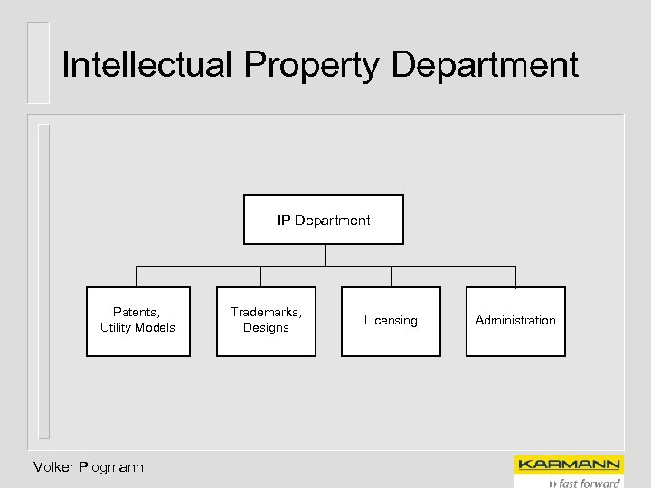 Intellectual Property Department IP Department Patents, Utility Models Volker Plogmann Trademarks, Designs Licensing Administration