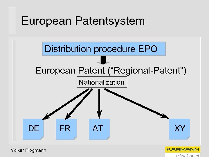 "European Patentsystem Distribution procedure EPO European Patent (""Regional-Patent"") Nationalization DE Volker Plogmann FR AT"