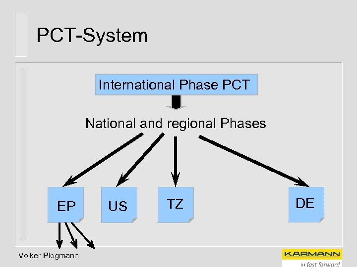 PCT-System International Phase PCT National and regional Phases EP Volker Plogmann US TZ DE