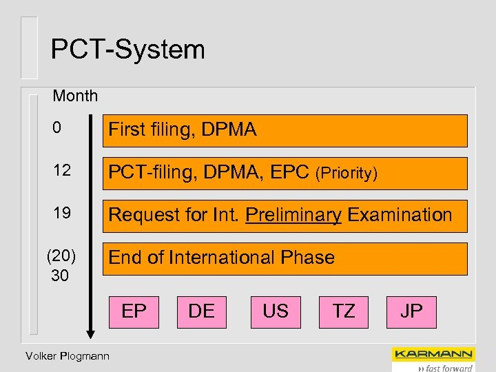 PCT-System Month 0 First filing, DPMA 12 PCT-filing, DPMA, EPC (Priority) 19 Request for
