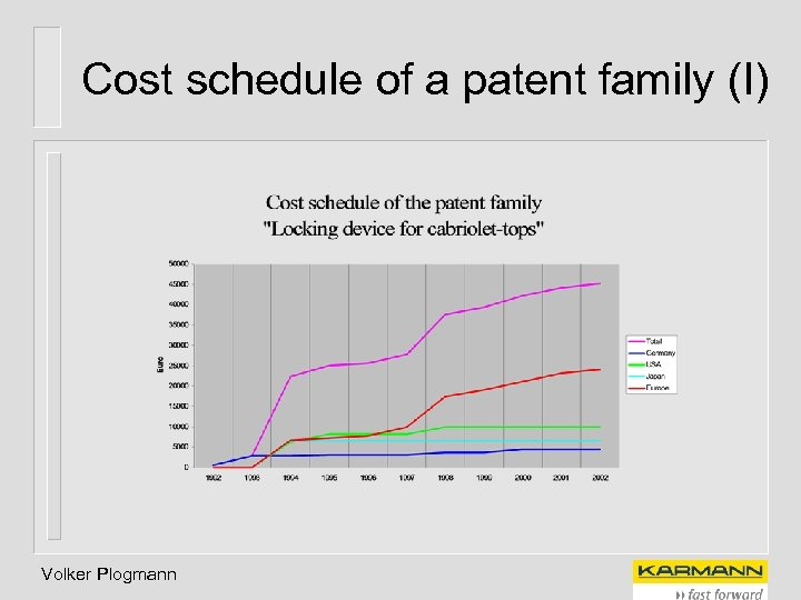 Cost schedule of a patent family (I) Volker Plogmann