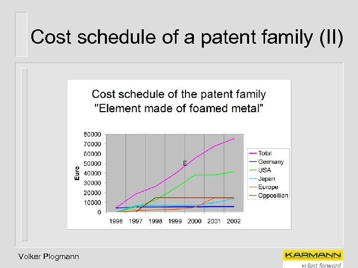 Cost schedule of a patent family (II) Volker Plogmann