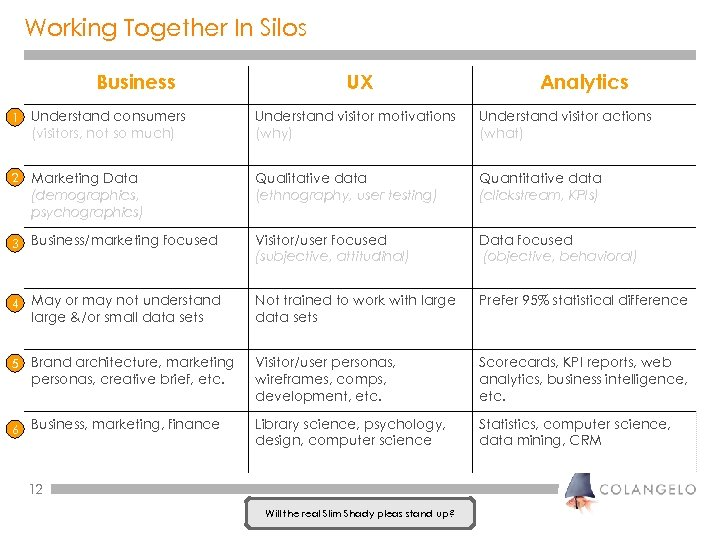 Working Together In Silos Business UX Analytics 1 Understand consumers (visitors, not so much)
