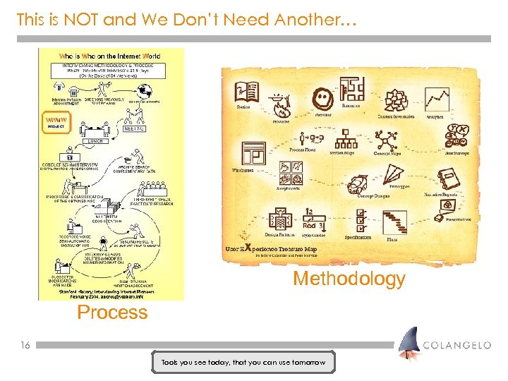 This is NOT and We Don't Need Another… Methodology Process 16 Tools you see