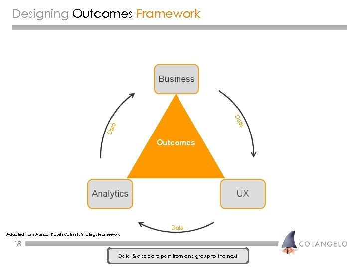 Designing Outcomes Framework Da ta ta Da Outcomes Data Adapted from Avinash Kaushik's Trinity