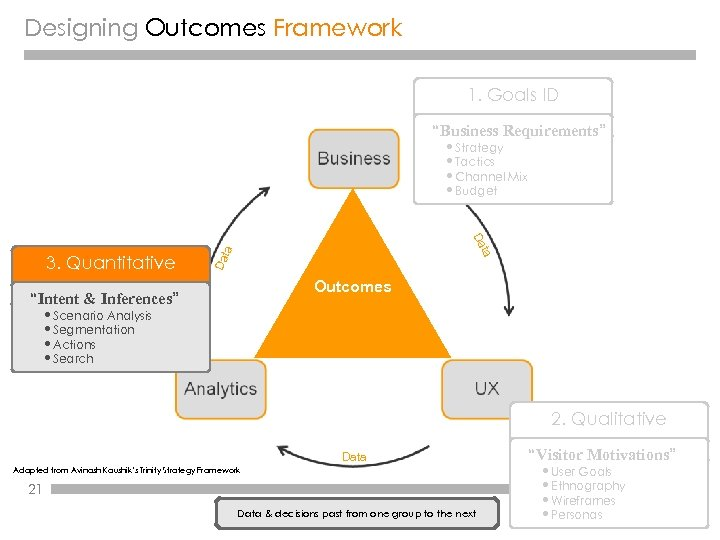"""Designing Outcomes Framework 1. Goals ID """"Business Requirements"""" • Strategy • Tactics • Channel"""