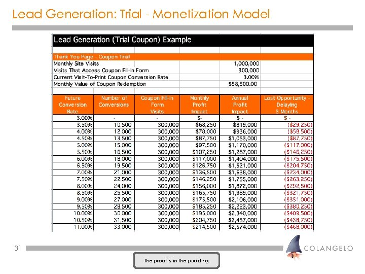 Lead Generation: Trial - Monetization Model 31 The proof is in the pudding