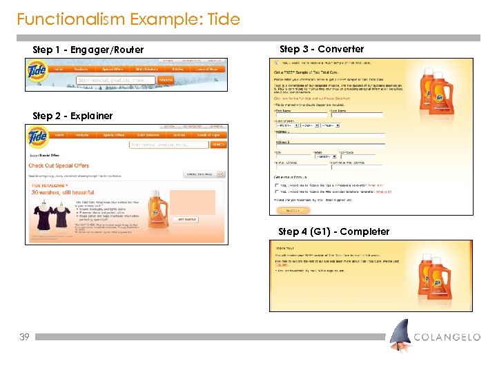 Functionalism Example: Tide Step 1 - Engager/Router Step 3 - Converter Step 2 -