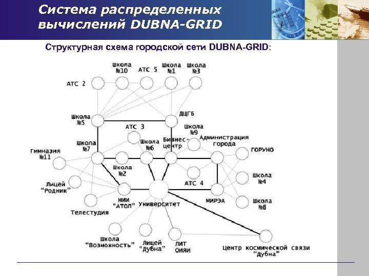 Система распределенных вычислений DUBNA-GRID Структурная схема городской сети DUBNA-GRID: DUBNA-GRID