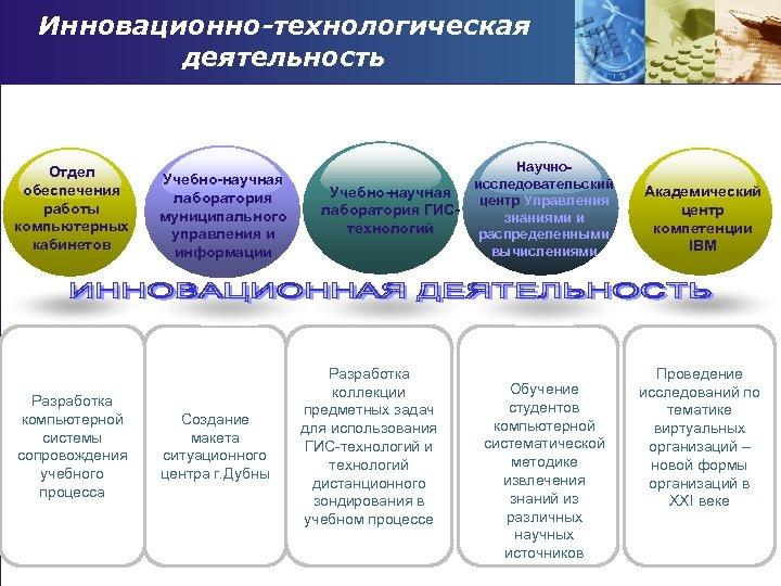Инновационно-технологическая деятельность Отдел обеспечения работы компьютерных кабинетов Разработка компьютерной системы сопровождения учебного процесса Учебно-научная