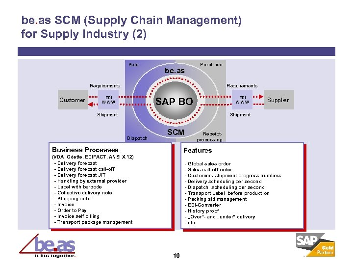 be. as SCM (Supply Chain Management) for Supply Industry (2) Sale be. as Purchase