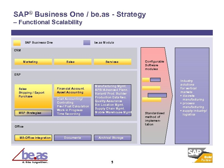 SAP® Business One / be. as - Strategy – Functional Scalability SAP Business One