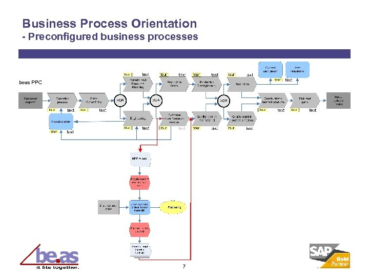 Business Process Orientation - Preconfigured business processes 7