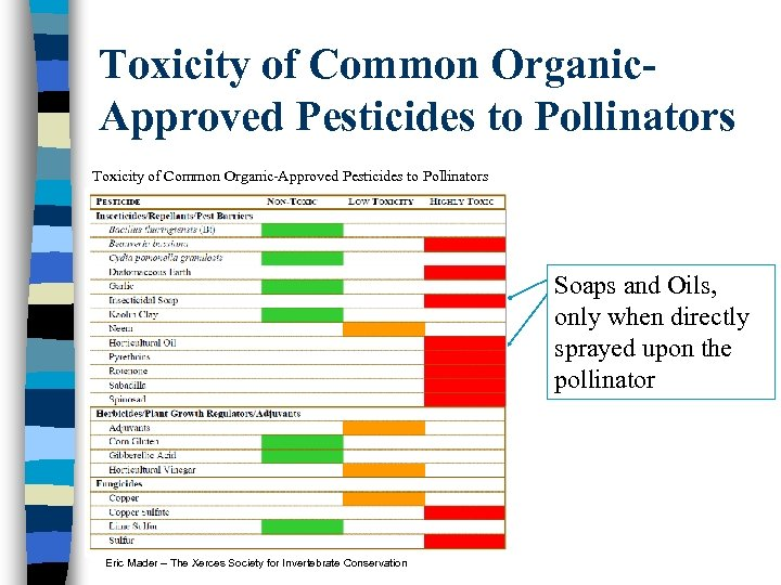 Toxicity of Common Organic. Approved Pesticides to Pollinators Toxicity of Common Organic-Approved Pesticides to