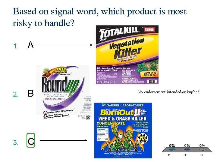 Based on signal word, which product is most risky to handle? 1. A 2.