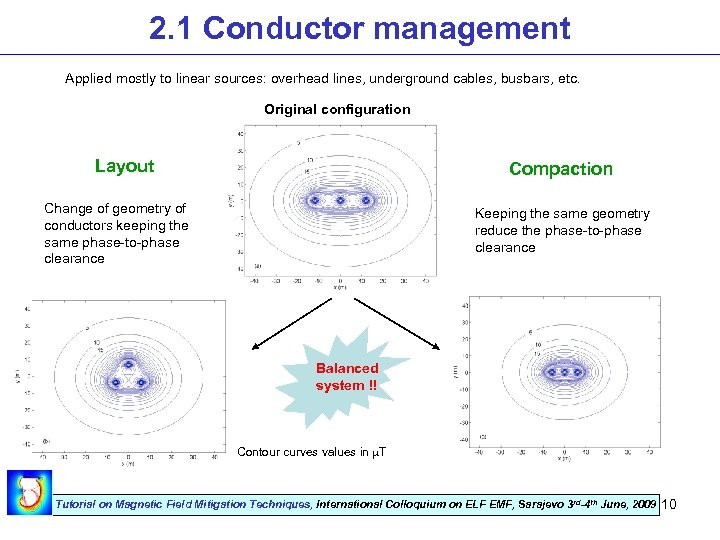 2. 1 Conductor management Applied mostly to linear sources: overhead lines, underground cables, busbars,