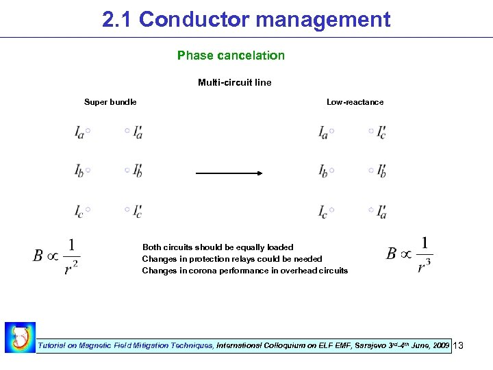 2. 1 Conductor management Phase cancelation Multi-circuit line Super bundle Low-reactance Both circuits should