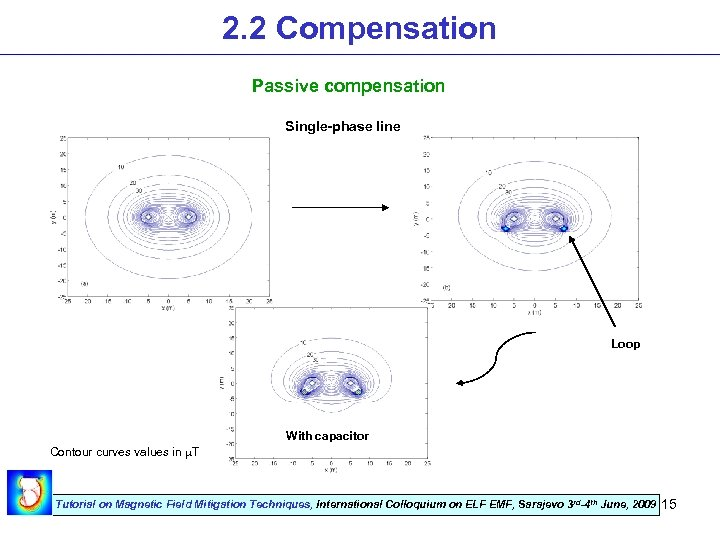 2. 2 Compensation Passive compensation Single-phase line Loop With capacitor Contour curves values in