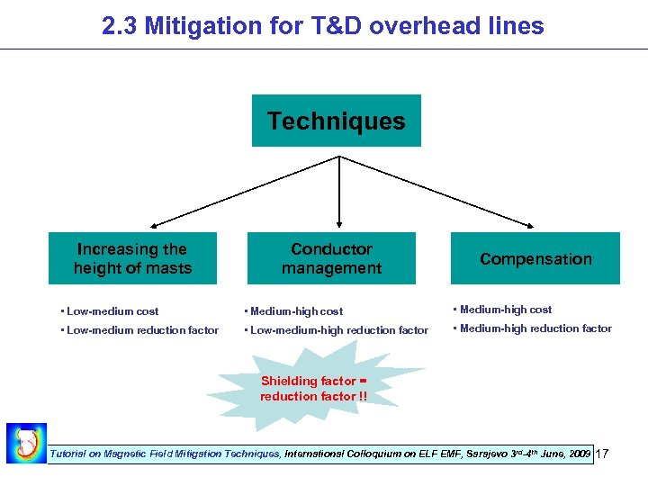2. 3 Mitigation for T&D overhead lines Techniques Increasing the height of masts Conductor