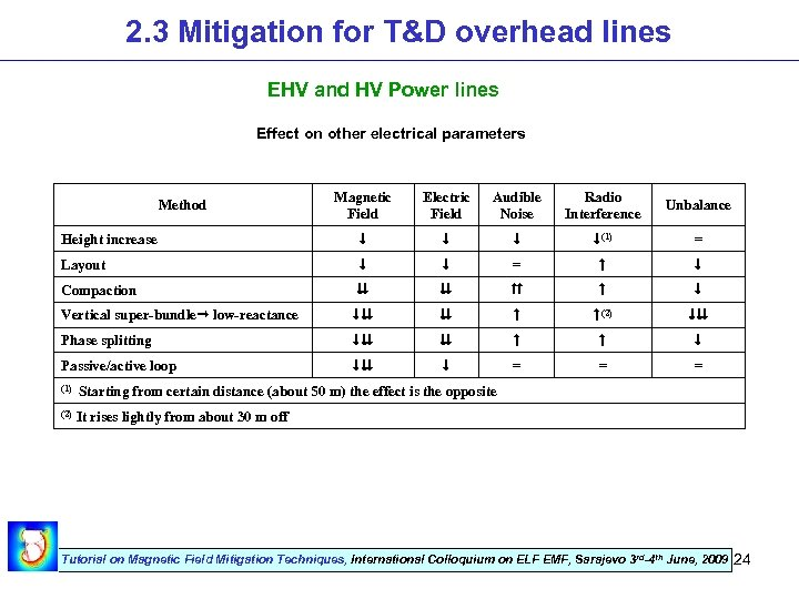 2. 3 Mitigation for T&D overhead lines EHV and HV Power lines Effect on
