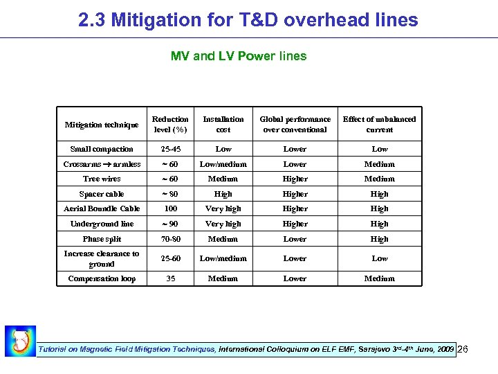 2. 3 Mitigation for T&D overhead lines MV and LV Power lines Mitigation technique