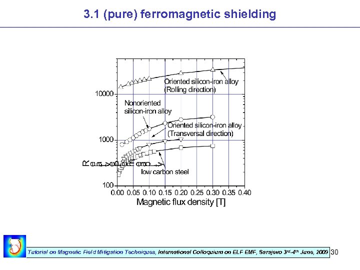 3. 1 (pure) ferromagnetic shielding Tutorial on Magnetic Field Mitigation Techniques, International Colloquium on