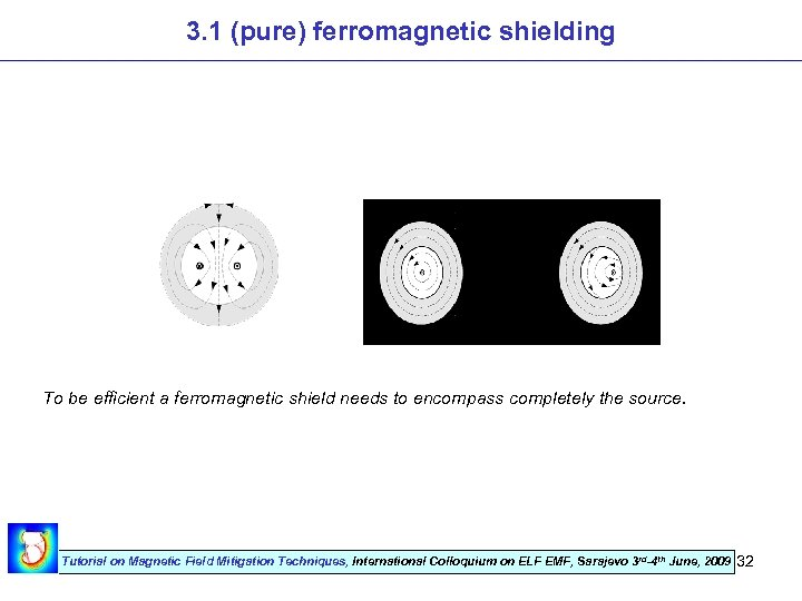 3. 1 (pure) ferromagnetic shielding To be efficient a ferromagnetic shield needs to encompass