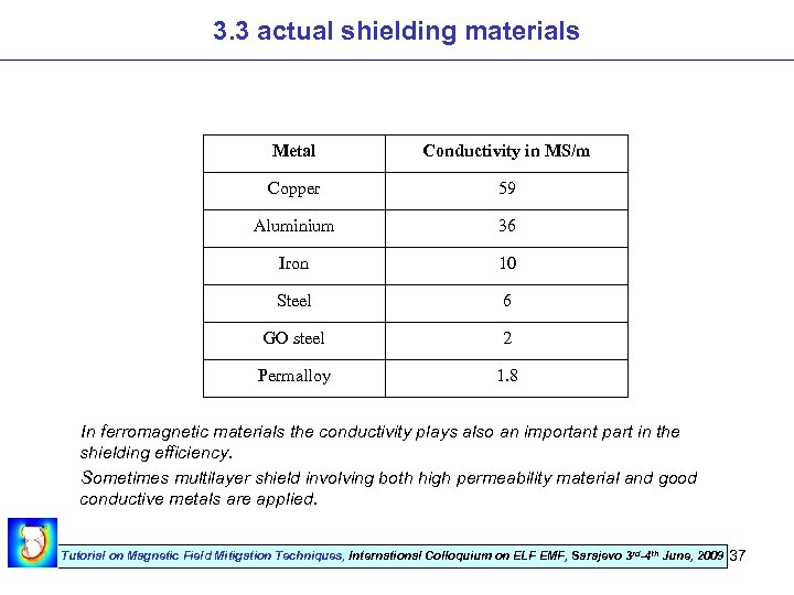 3. 3 actual shielding materials Metal Conductivity in MS/m Copper 59 Aluminium 36 Iron