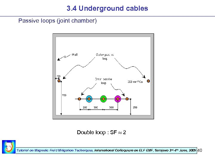 3. 4 Underground cables Passive loops (joint chamber) Double loop : SF 2 Tutorial