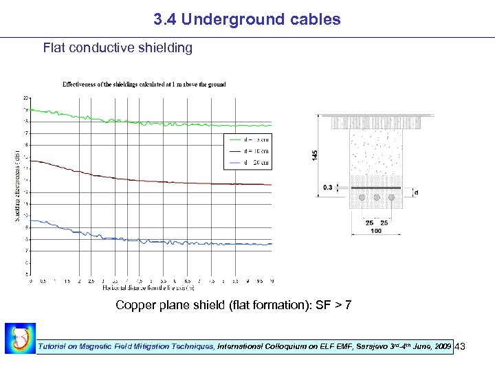 3. 4 Underground cables Flat conductive shielding Copper plane shield (flat formation): SF >