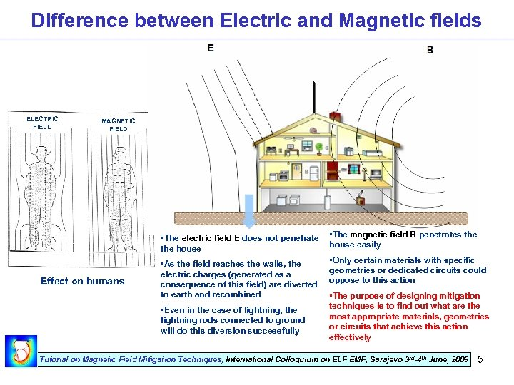 Difference between Electric and Magnetic fields ELECTRIC FIELD MAGNETIC FIELD • The electric field