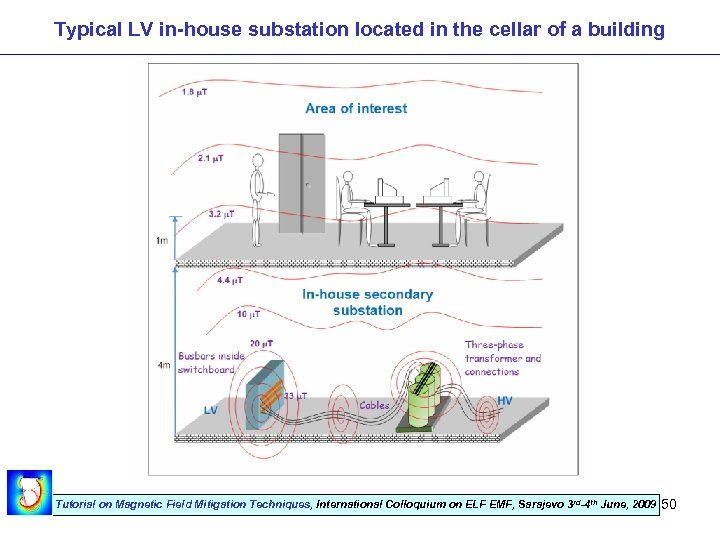 Typical LV in-house substation located in the cellar of a building Tutorial on Magnetic