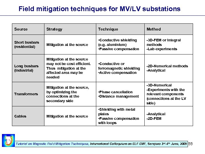 Field mitigation techniques for MV/LV substations Source Strategy Technique Method Short busbars (residential) Mitigation