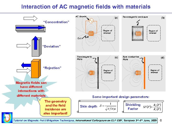 "Interaction of AC magnetic fields with materials AC Source (a) Ferromagnetic enclosure (b) ""Concentration"""