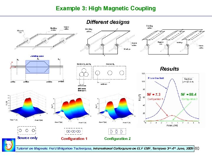 Example 3: High Magnetic Coupling Different designs Results SF = 7. 3 Source only