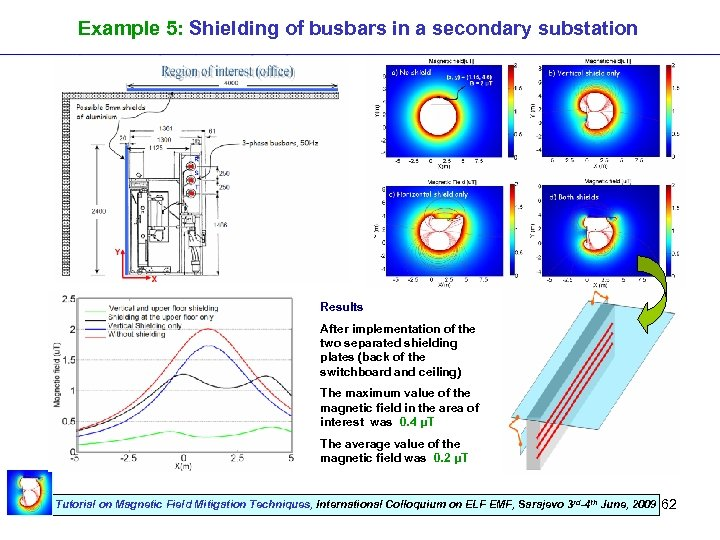 Example 5: Shielding of busbars in a secondary substation Results After implementation of the